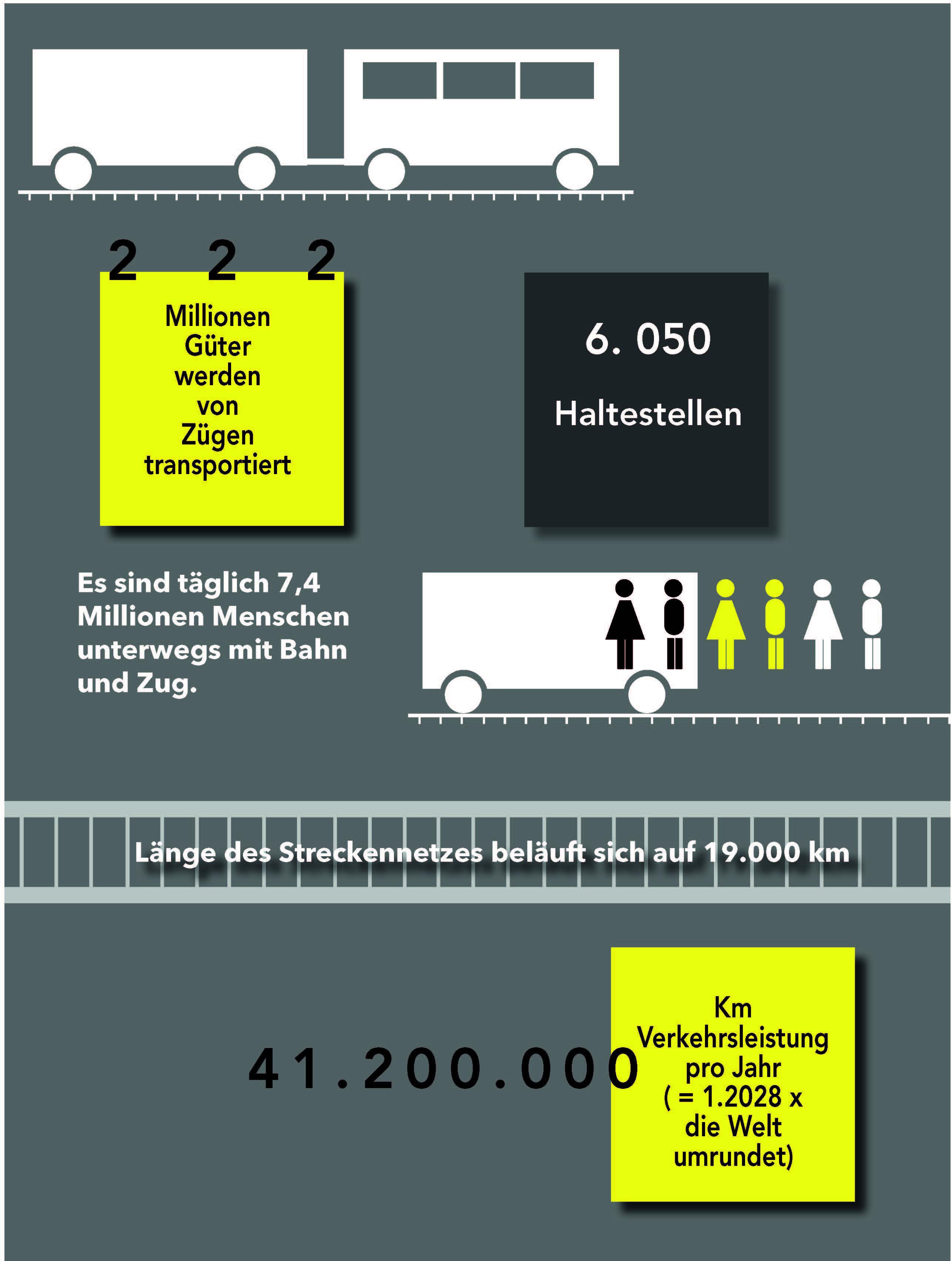 Infografik die über diverse Fakten der Deutschen Bahn aufklärt